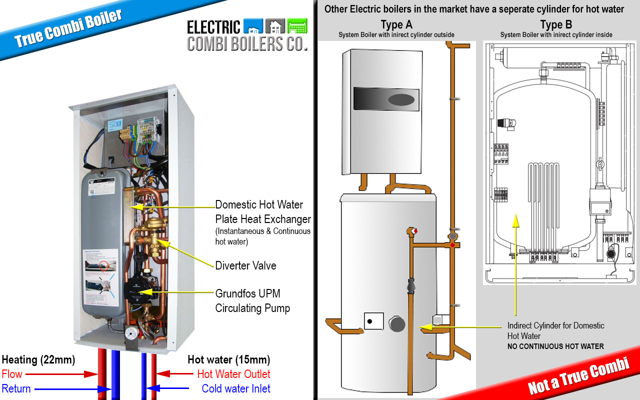 Blog Electric Boilers Company